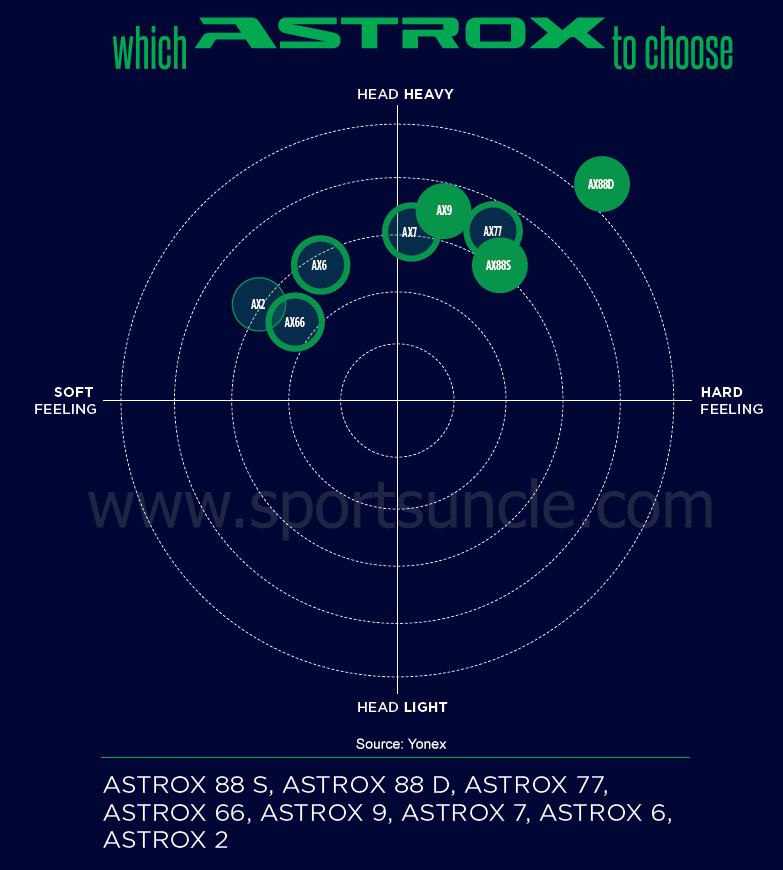 Yonex Badminton Racket Chart - Which Astrox Racket to Choose ?