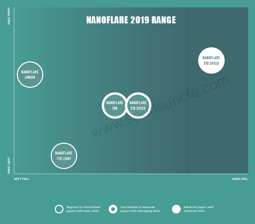 nanoflare racket comparison